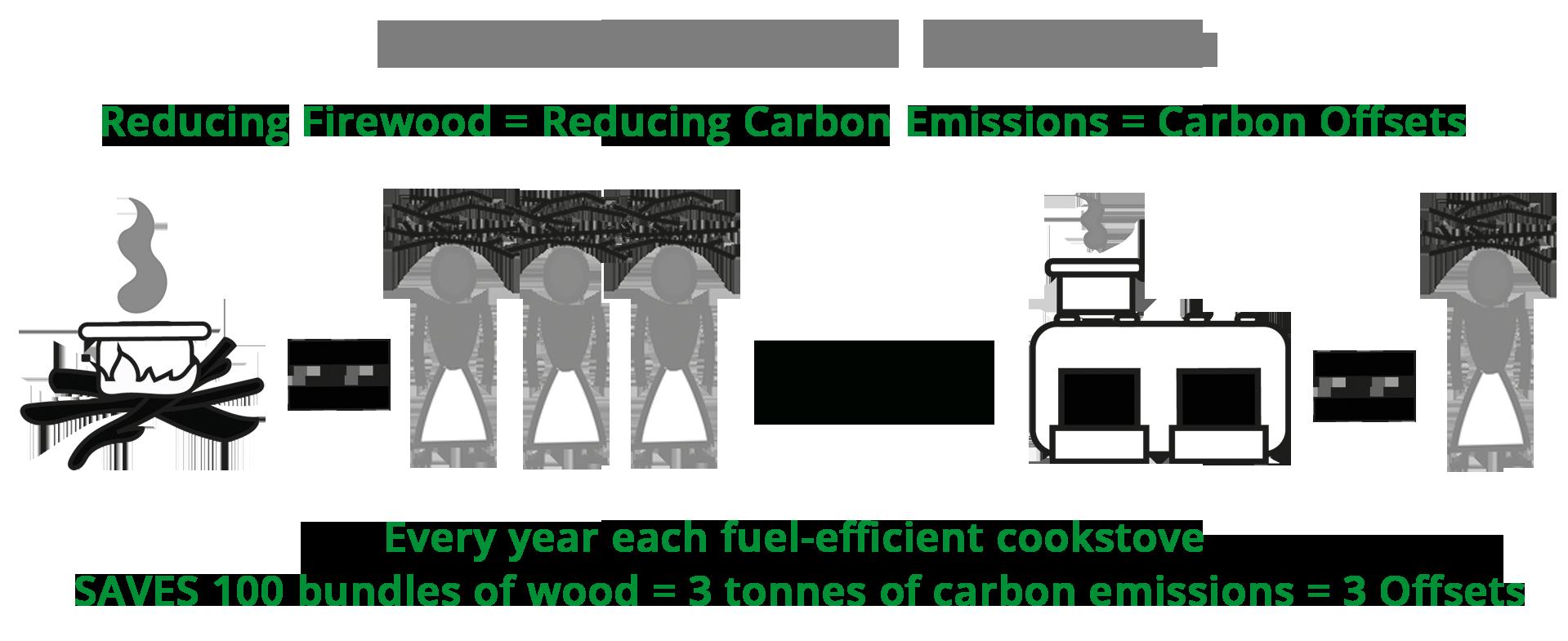 Fuel Efficient Cookstove - Carbon Offsets